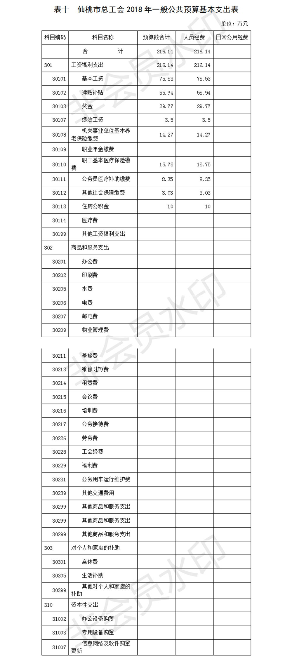仙桃市总工会2018年部门预算补充公开